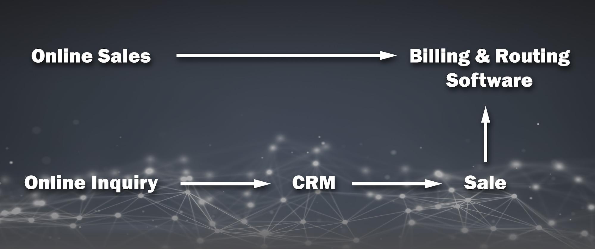 Flow diagram with sales